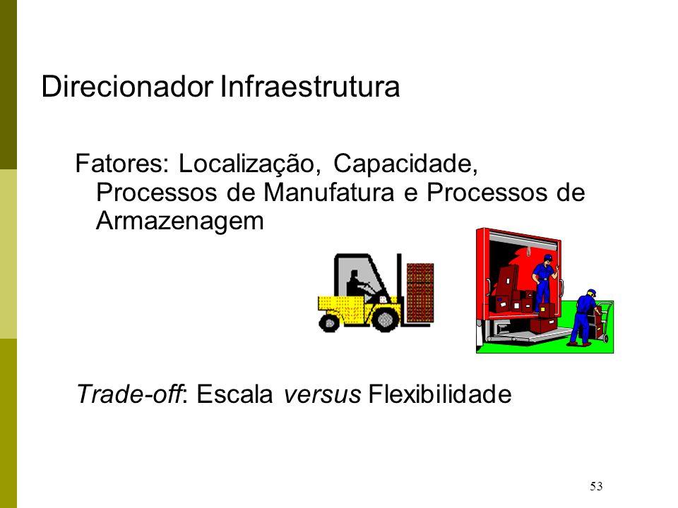 Direcionador Infraestrutura