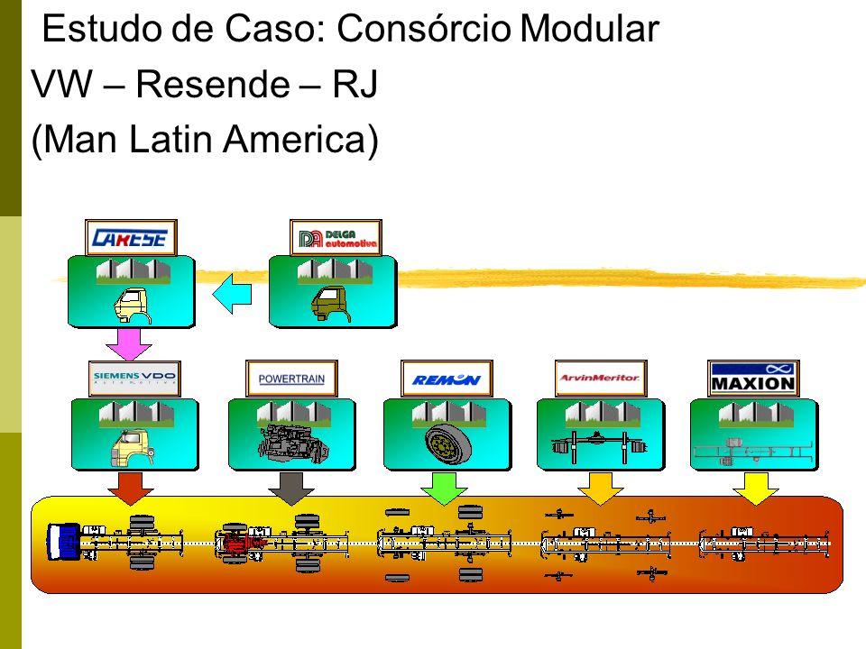 Estudo de Caso: Consórcio Modular