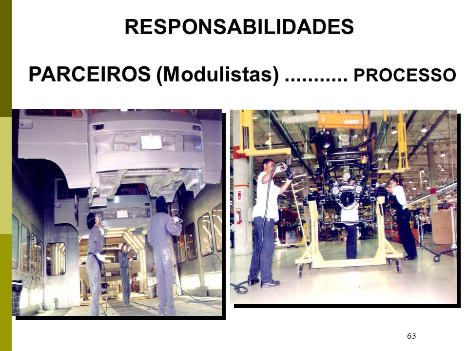 RESPONSABILIDADES PARCEIROS (Modulistas) ........... PROCESSO