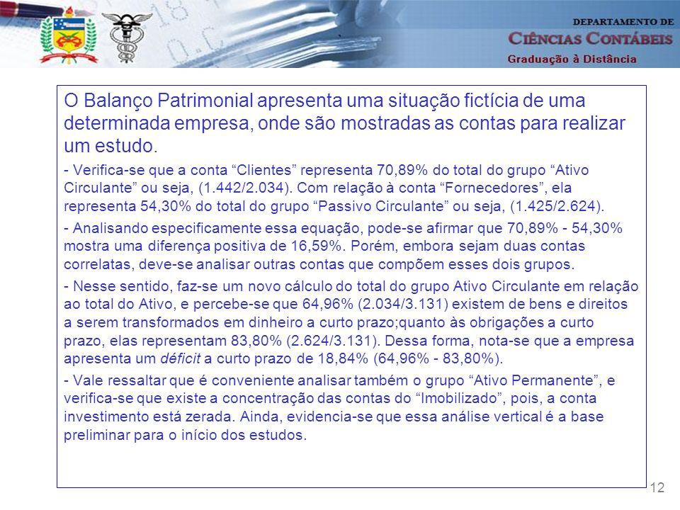 O Balanço Patrimonial apresenta uma situação fictícia de uma determinada empresa, onde são mostradas as contas para realizar um estudo.