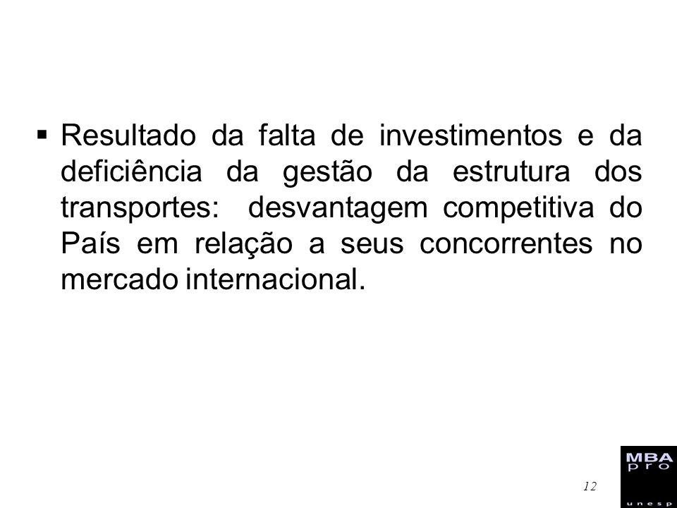 Resultado da falta de investimentos e da deficiência da gestão da estrutura dos transportes: desvantagem competitiva do País em relação a seus concorrentes no mercado internacional.