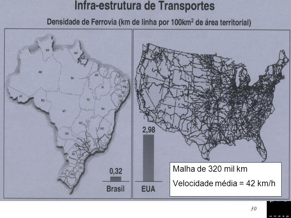 Malha de 320 mil km Velocidade média = 42 km/h