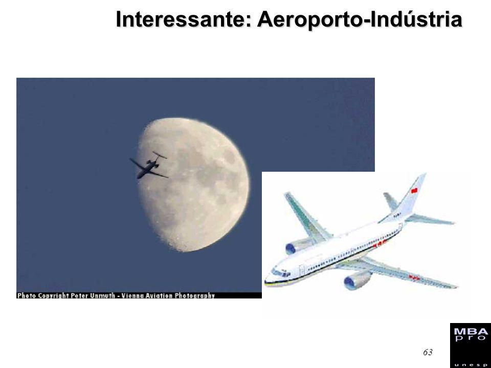 Interessante: Aeroporto-Indústria