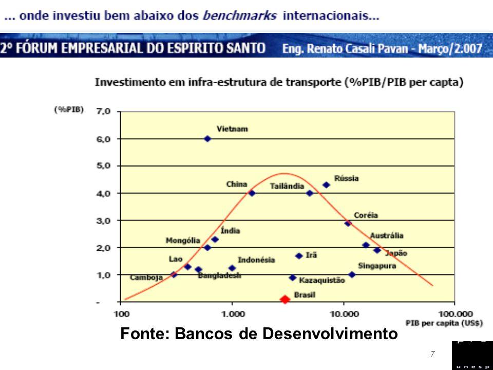 Fonte: Bancos de Desenvolvimento
