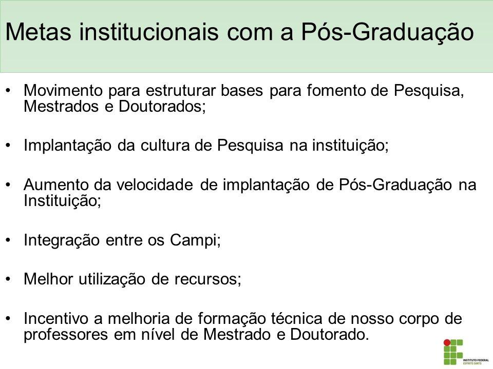 Metas institucionais com a Pós-Graduação