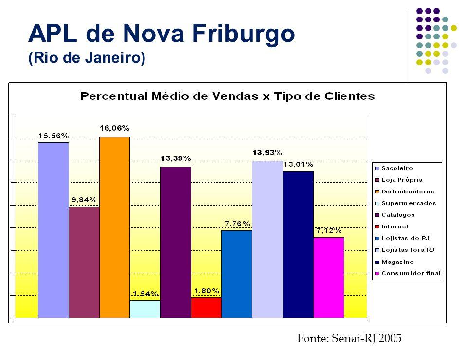 APL de Nova Friburgo (Rio de Janeiro)