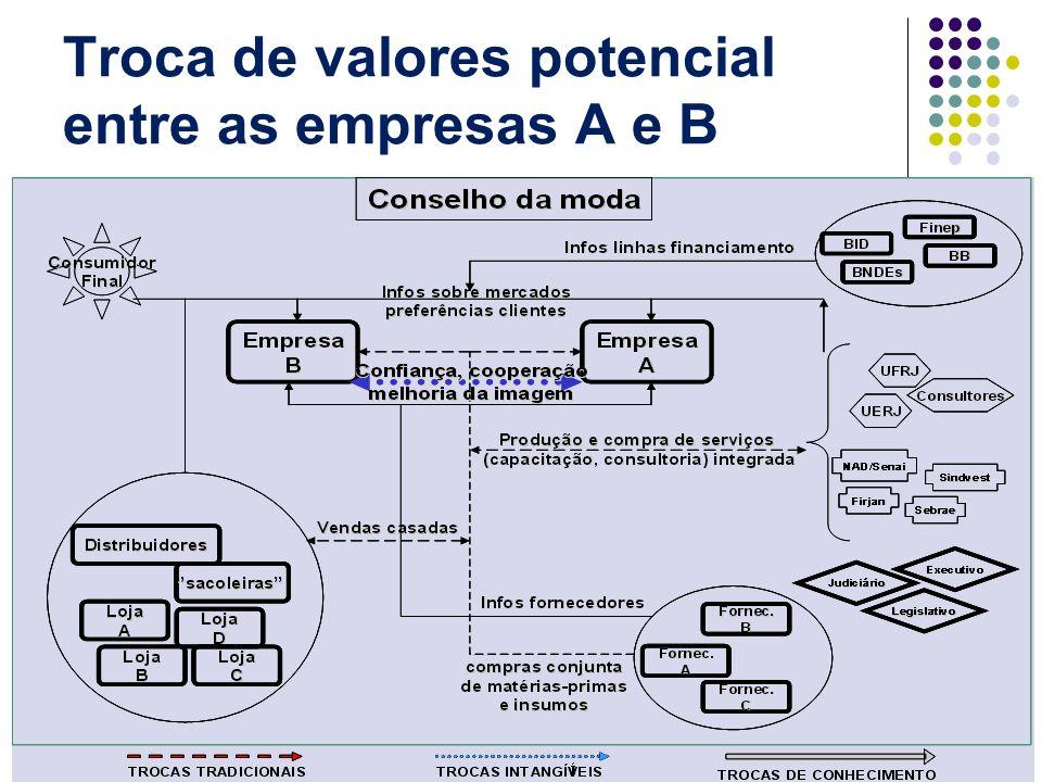 Troca de valores potencial entre as empresas A e B
