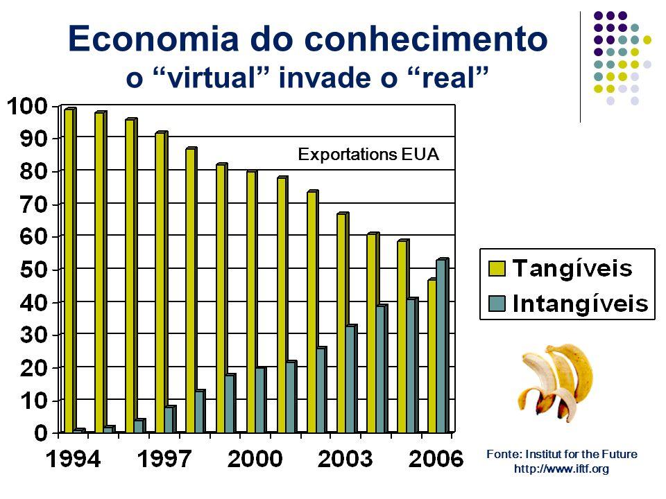 Economia do conhecimento o virtual invade o real