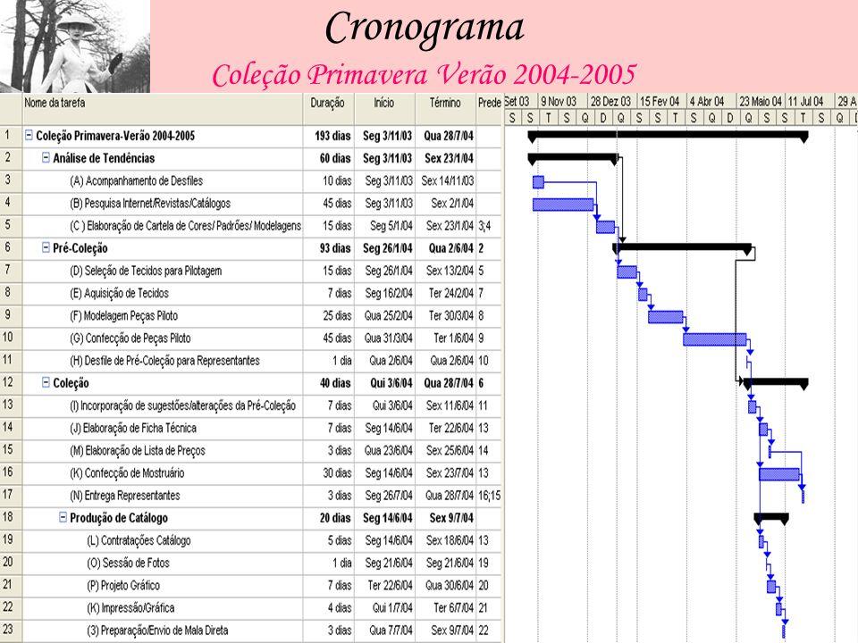 Cronograma Coleção Primavera Verão 2004-2005