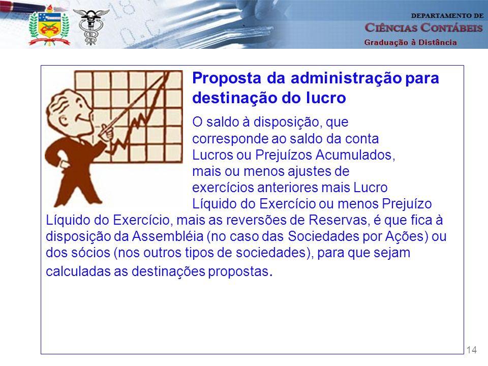 Proposta da administração para destinação do lucro