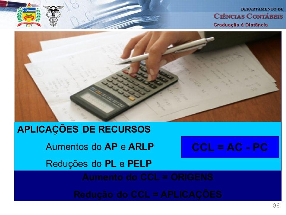 Aumento do CCL = ORIGENS Redução do CCL = APLICAÇÕES