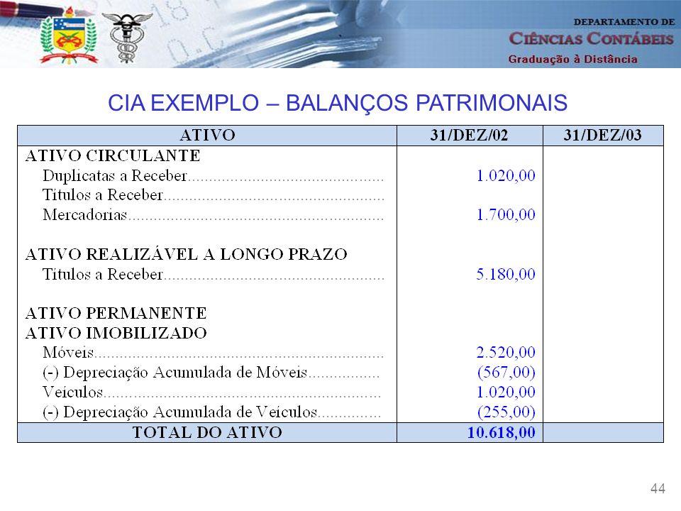 CIA EXEMPLO – BALANÇOS PATRIMONAIS