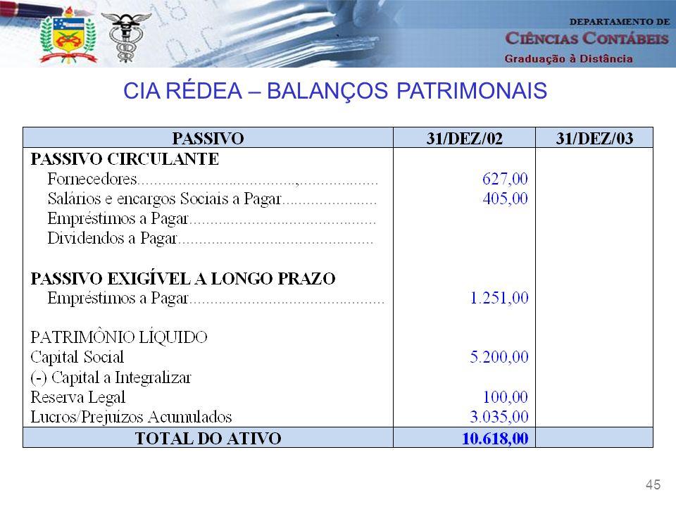CIA RÉDEA – BALANÇOS PATRIMONAIS