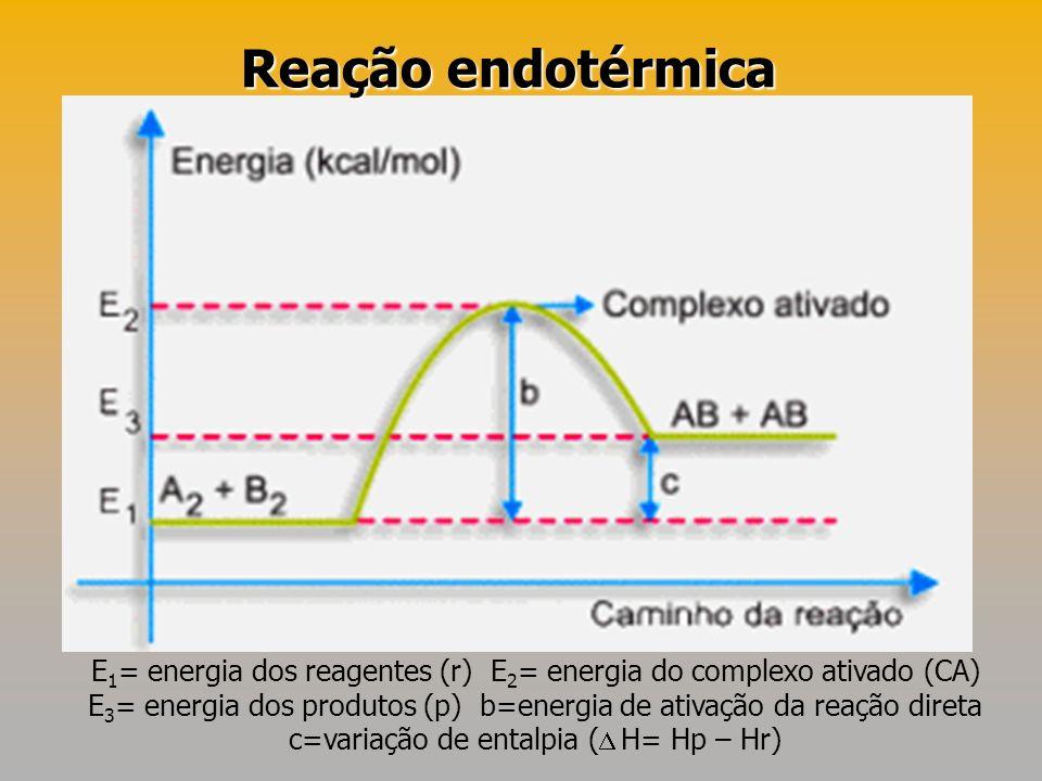 Reação endotérmica E1= energia dos reagentes (r) E2= energia do complexo ativado (CA)