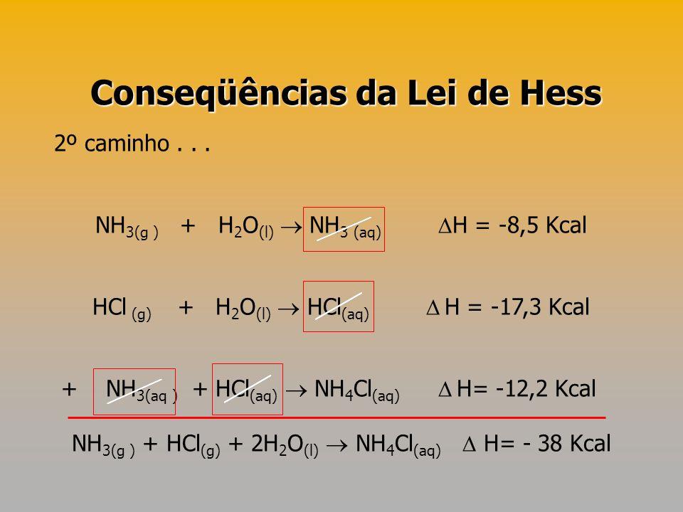 Conseqüências da Lei de Hess
