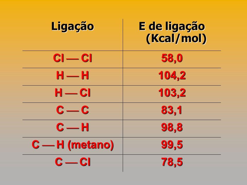 E de ligação (Kcal/mol)