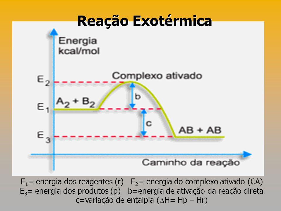 Reação Exotérmica E1= energia dos reagentes (r) E2= energia do complexo ativado (CA)