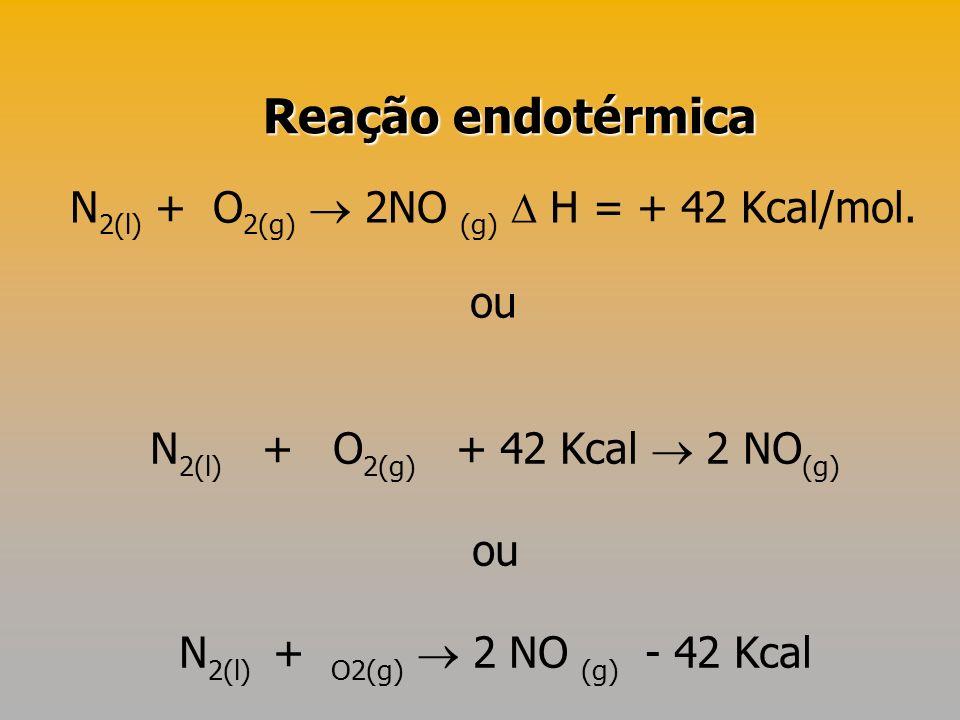 Reação endotérmica N2(l) + O2(g)  2NO (g)  H = + 42 Kcal/mol. ou