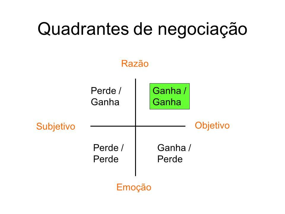Quadrantes de negociação