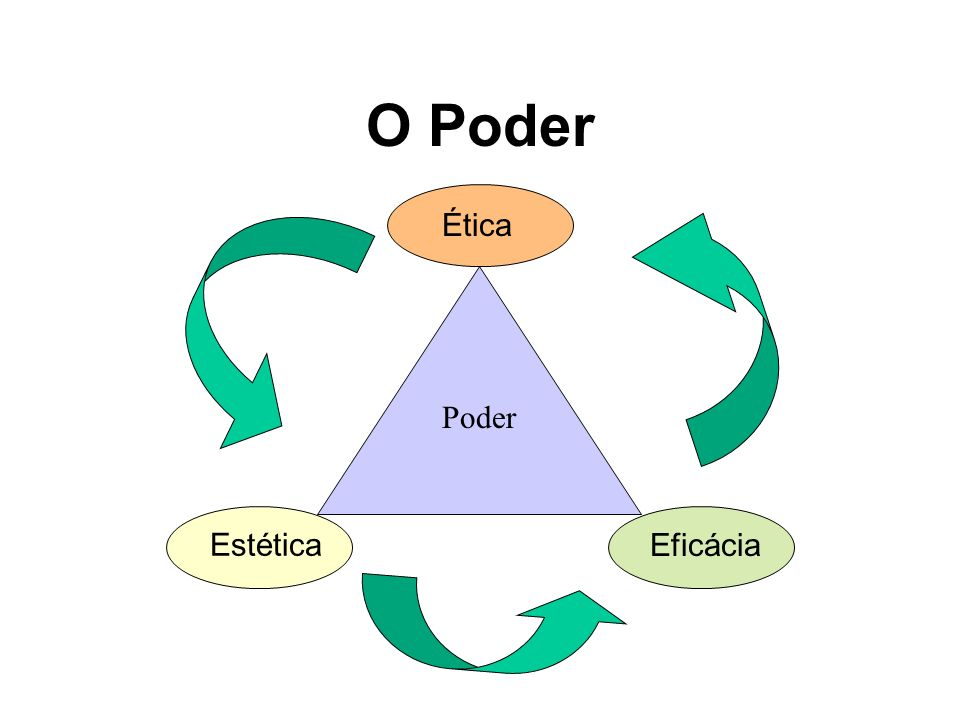 O Poder Ética Poder Estética Eficácia