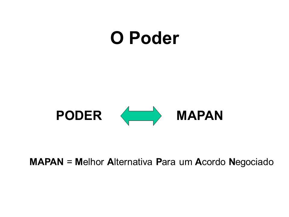 O Poder PODER MAPAN MAPAN = Melhor Alternativa Para um Acordo Negociado