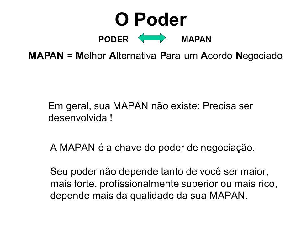 O Poder MAPAN = Melhor Alternativa Para um Acordo Negociado