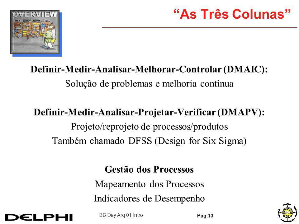 As Três Colunas Definir-Medir-Analisar-Melhorar-Controlar (DMAIC):