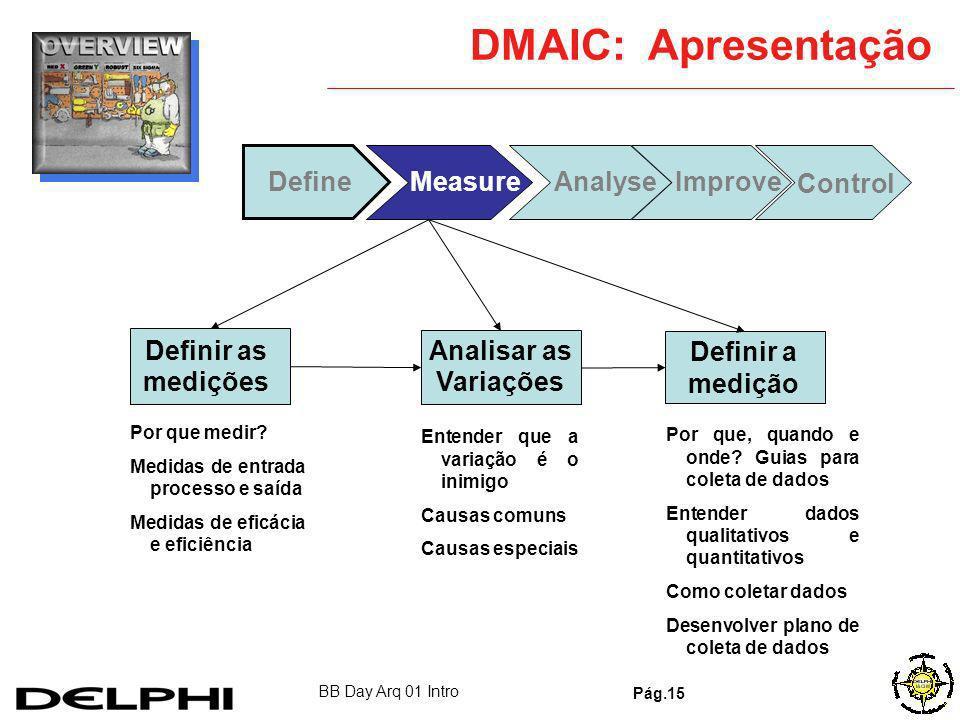DMAIC: Apresentação Define Measure Analyse Improve Control