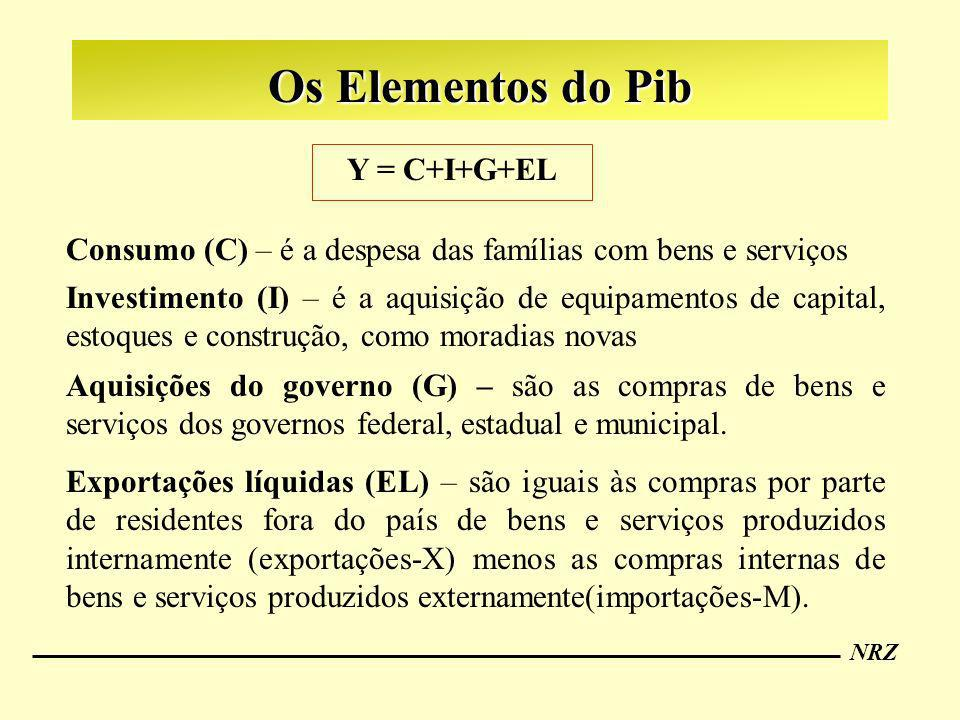 Os Elementos do Pib Y = C+I+G+EL