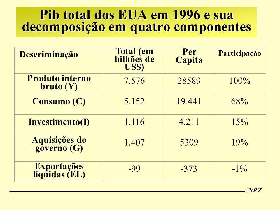 Pib total dos EUA em 1996 e sua decomposição em quatro componentes