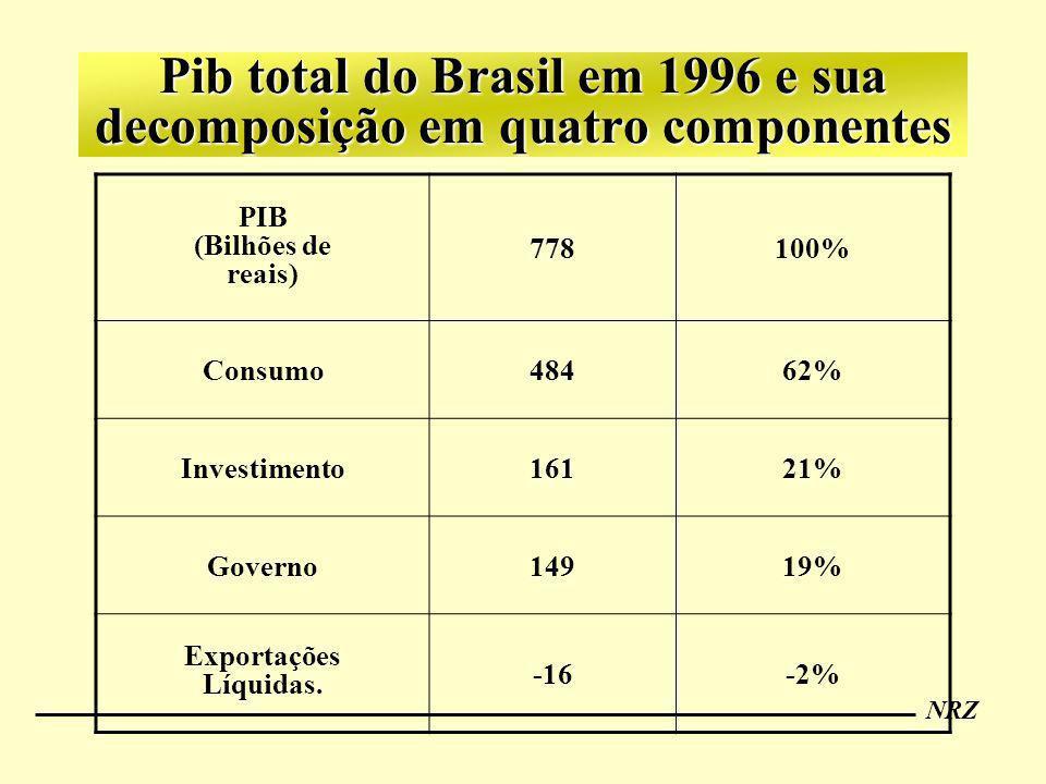 Pib total do Brasil em 1996 e sua decomposição em quatro componentes