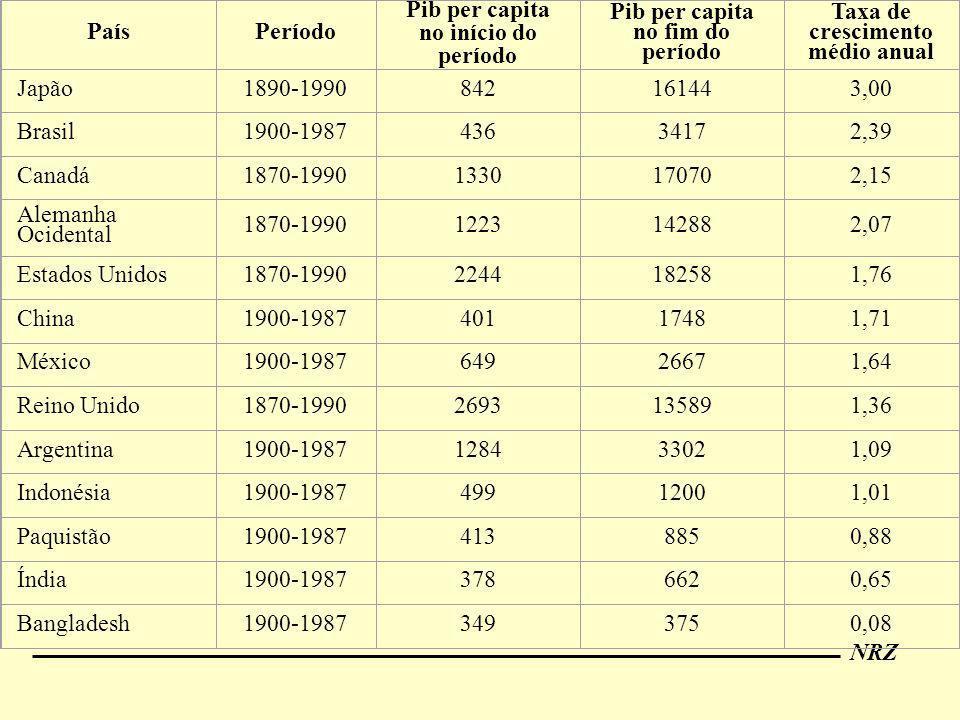 Pib per capita no início do período Pib per capita no fim do período