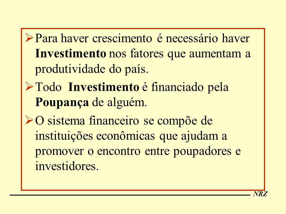 Para haver crescimento é necessário haver Investimento nos fatores que aumentam a produtividade do país.