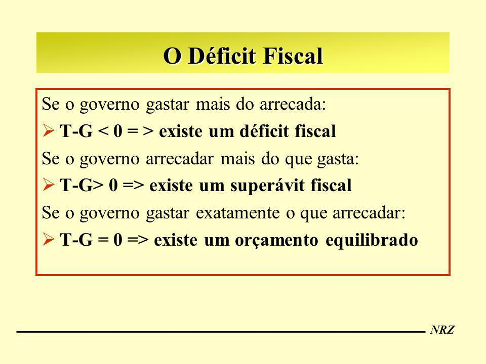 O Déficit Fiscal Se o governo gastar mais do arrecada:
