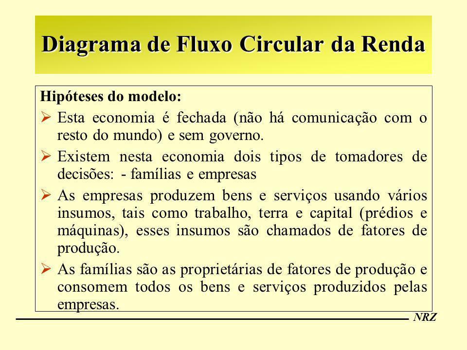 Diagrama de Fluxo Circular da Renda