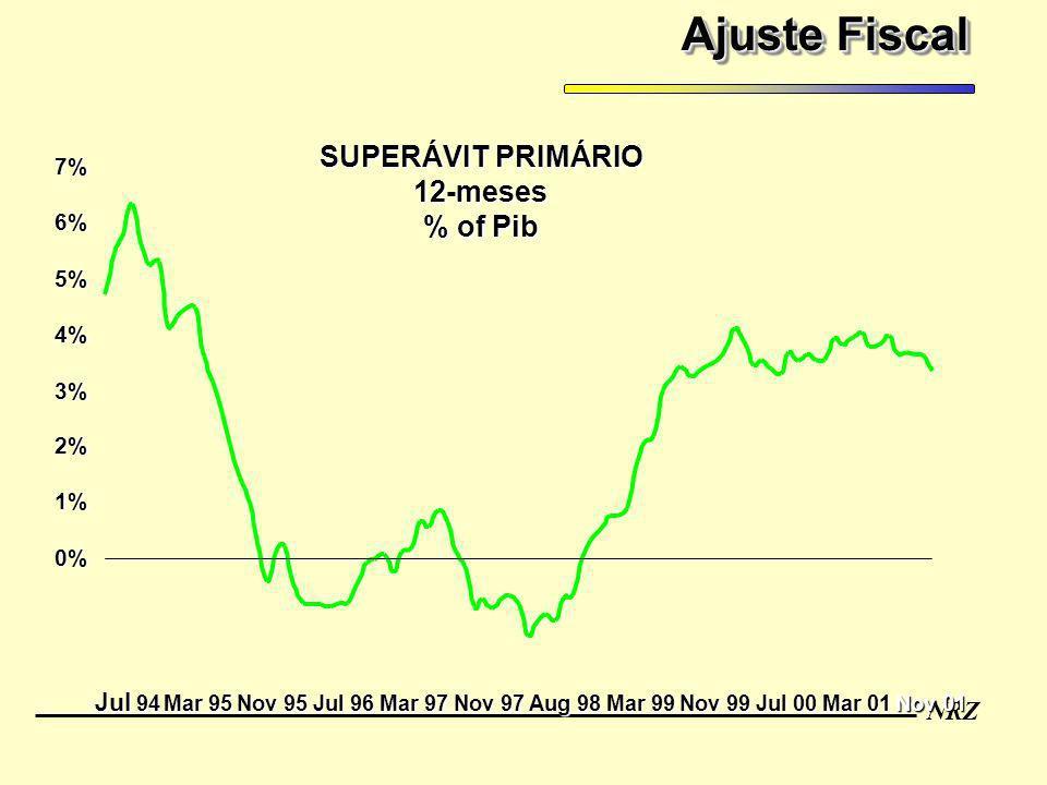 Ajuste Fiscal SUPERÁVIT PRIMÁRIO 12-meses % of Pib Jul 94 7% 6% 5% 4%