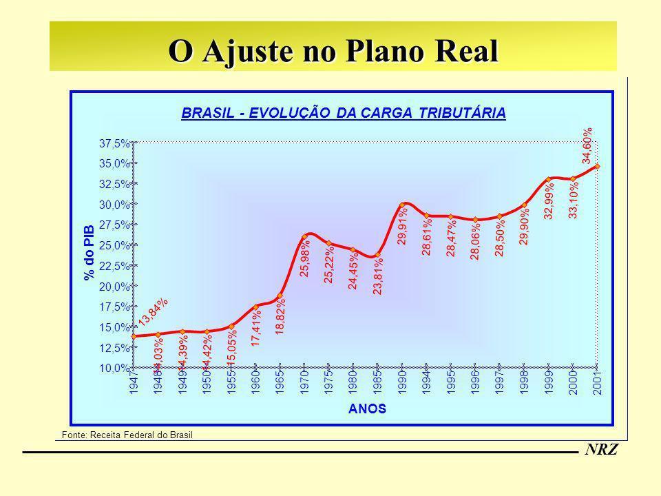 BRASIL - EVOLUÇÃO DA CARGA TRIBUTÁRIA