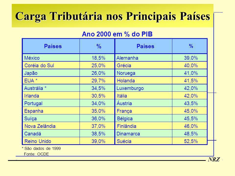 Carga Tributária nos Principais Países