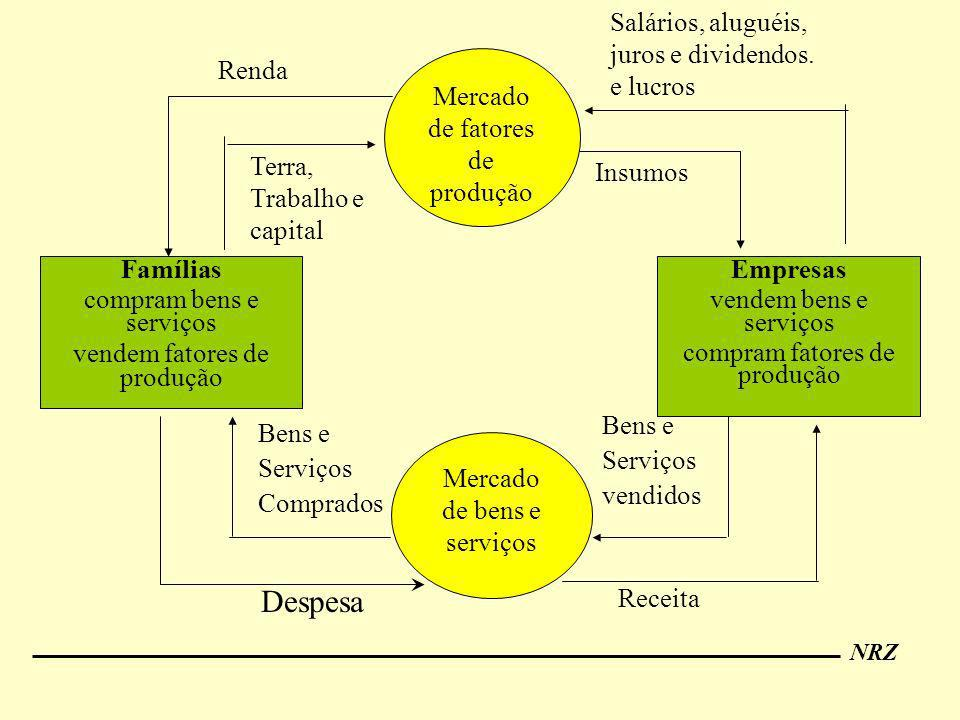Despesa Famílias compram bens e serviços vendem fatores de produção