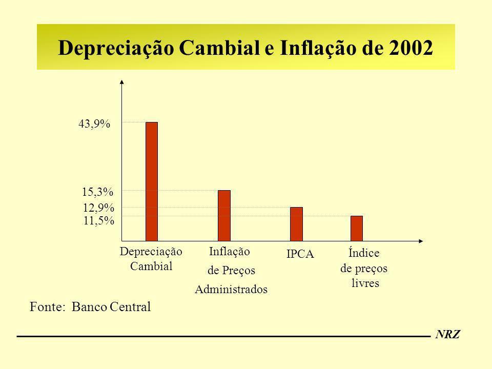 Depreciação Cambial e Inflação de 2002