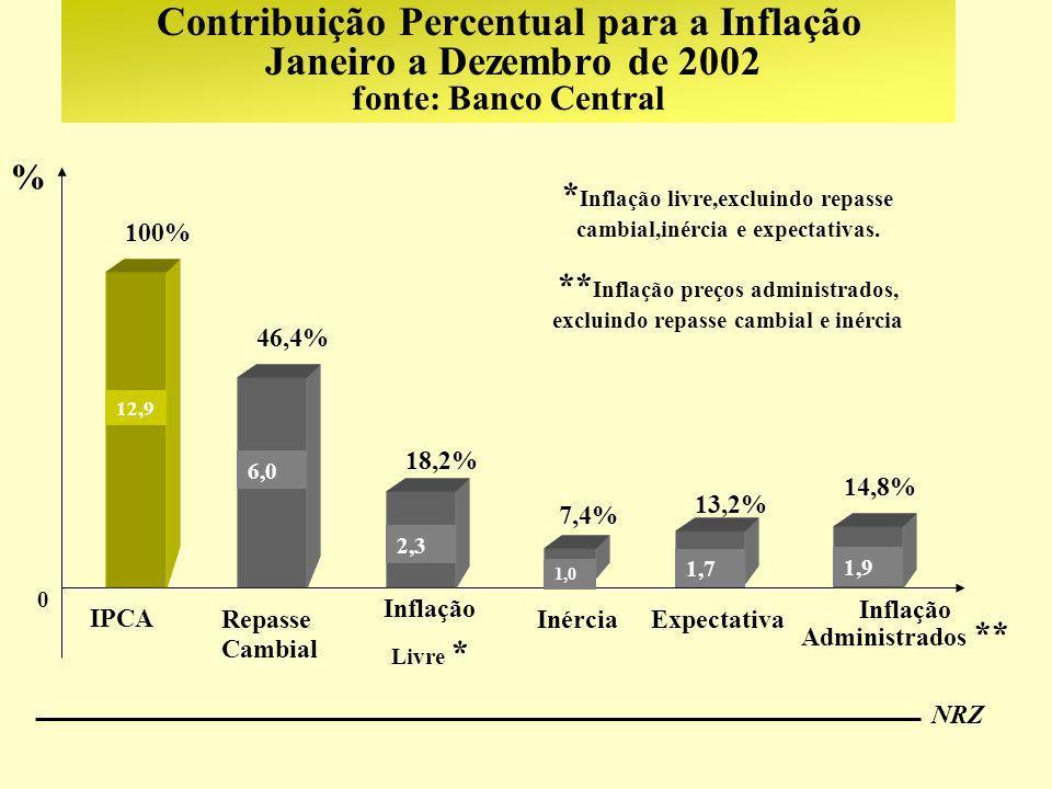 Contribuição Percentual para a Inflação Janeiro a Dezembro de 2002 fonte: Banco Central
