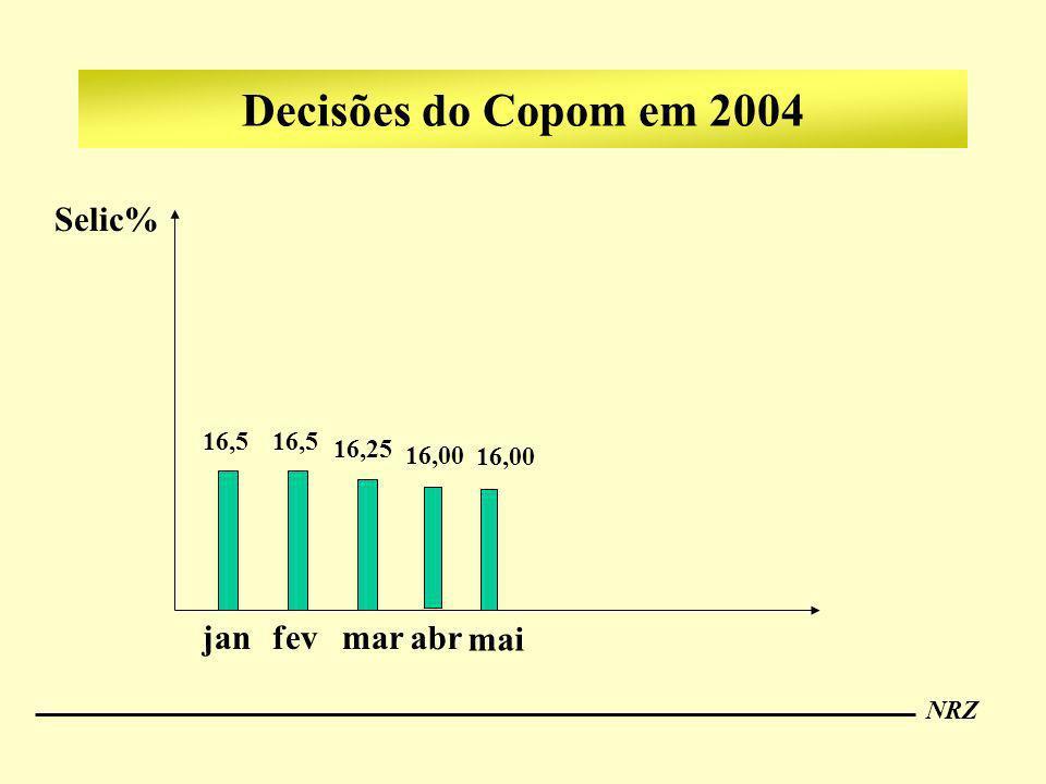 Decisões do Copom em 2004 Selic% jan fev mar abr mai 16,5 16,25 16,00