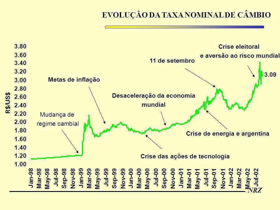 EVOLUÇÃO DA TAXA NOMINAL DE CÂMBIO