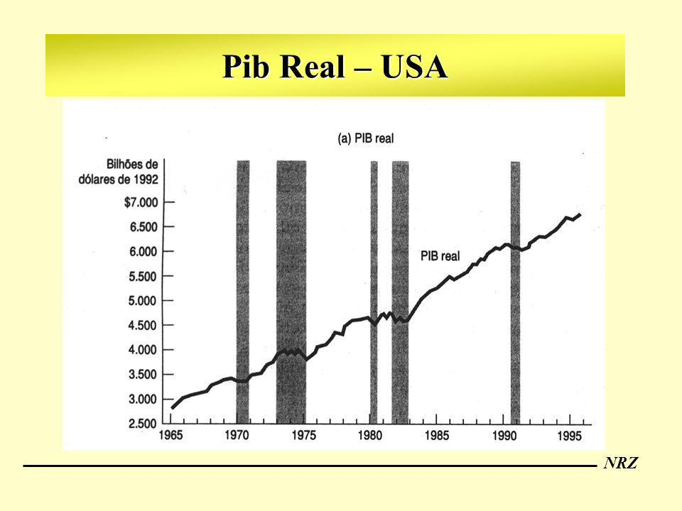 Pib Real – USA