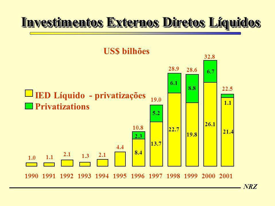 Investimentos Externos Diretos Líquidos