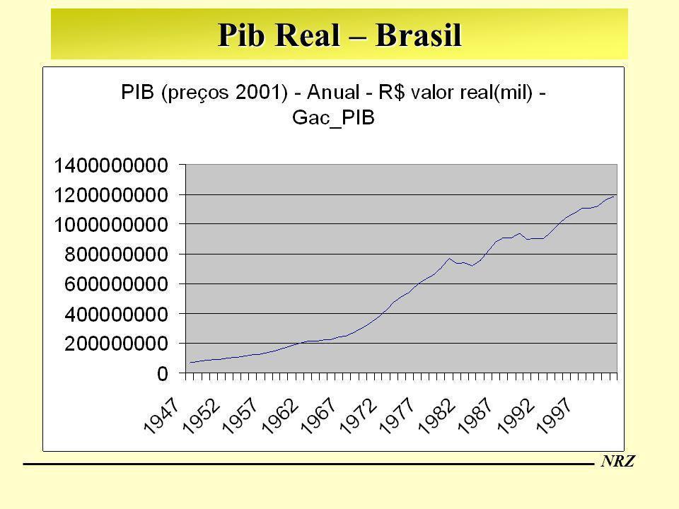 Pib Real – Brasil