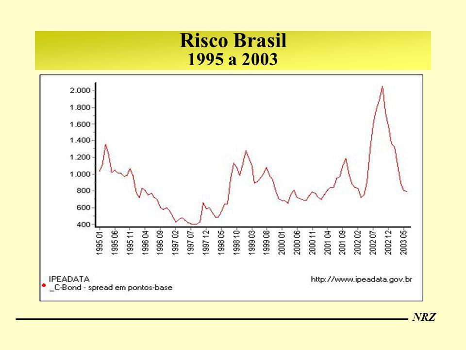 Risco Brasil 1995 a 2003