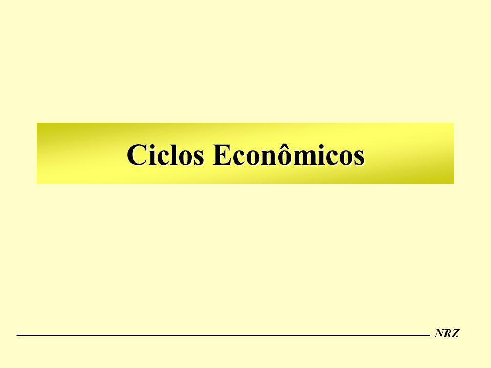 Ciclos Econômicos