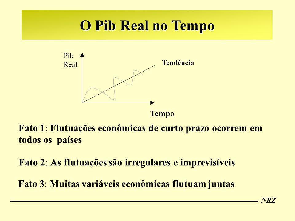 O Pib Real no Tempo Tendência. Pib. Real. Tempo. Fato 1: Flutuações econômicas de curto prazo ocorrem em todos os países.