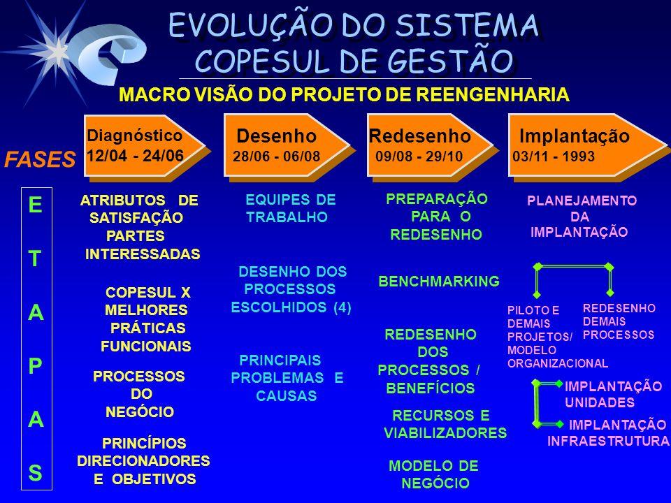 FASES E T A P S MACRO VISÃO DO PROJETO DE REENGENHARIA Desenho